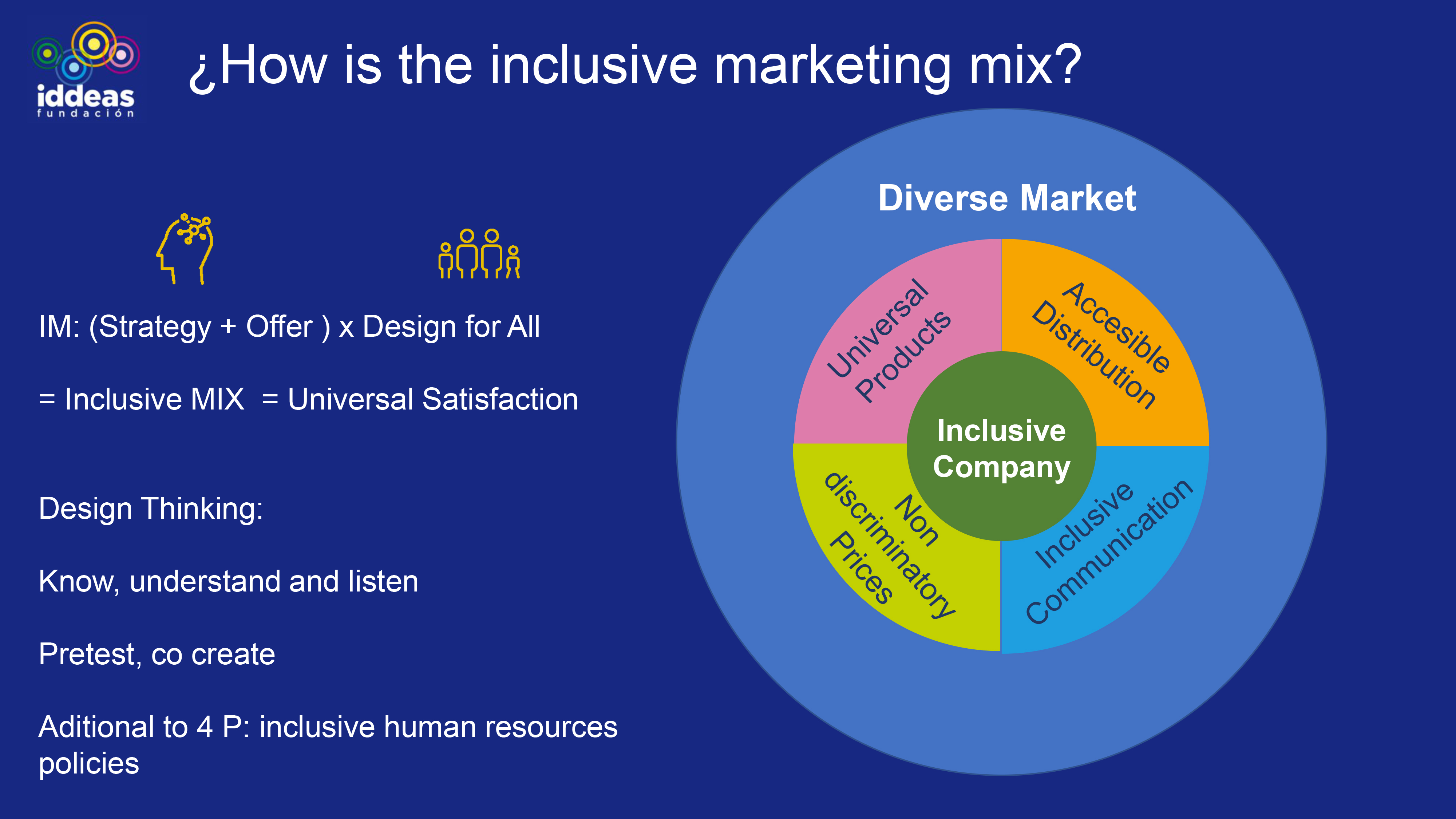 Diapositiva en inglés de la presentación. En ella se muestra cómo es el marqueting inclusivo. Además del diseño universal, la distribución accesible, los precios no discriminatorios y la comunicación inclusiva, debe tener políticas de inclusión laboral en la empresa.
