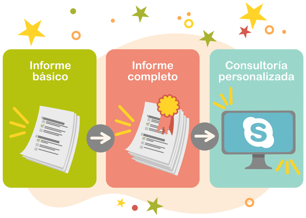 Ilustración de los tres niveles de informe que genera Inclusímetro. Informe básico, informe completo y consultoría personalizada. El primero, un documento con hojas, el segundo con un sello premium y el tercero, una pantalla de ordenador con el logo de Skype.